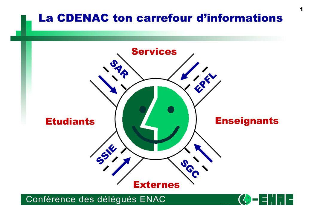 1 La CDENAC ton carrefour dinformations SSIE SGC SAR EPFL Etudiants Enseignants Services Externes