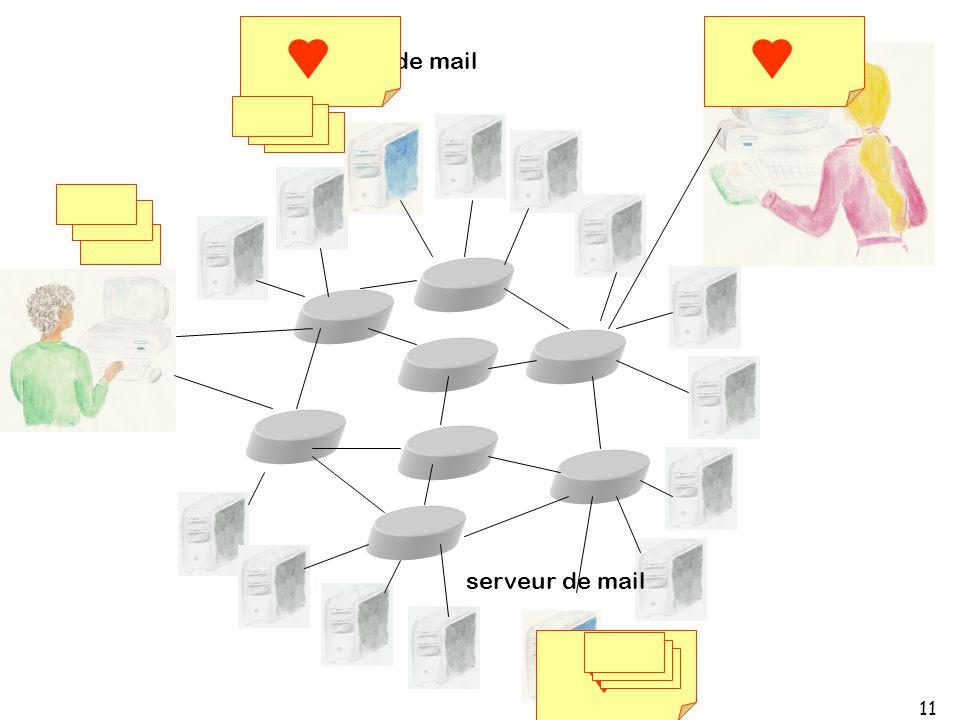 11 serveur de mail