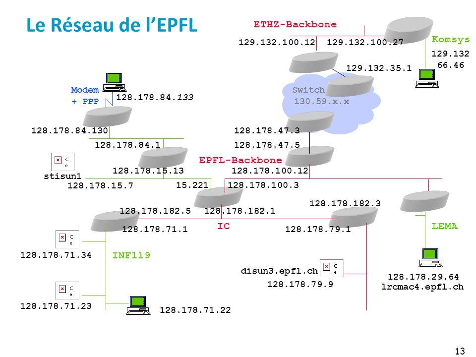Le Réseau de lEPFL 13 129.132 66.46 129.132.100.12 128.178.71.34 128.178.71.23 128.178.71.1128.178.79.1 128.178.182.1 128.178.182.3 128.178.182.5 128.