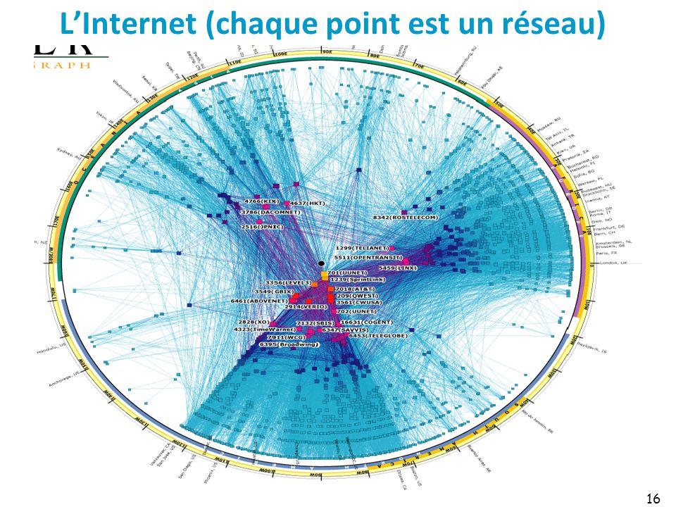 LInternet (chaque point est un réseau) 16