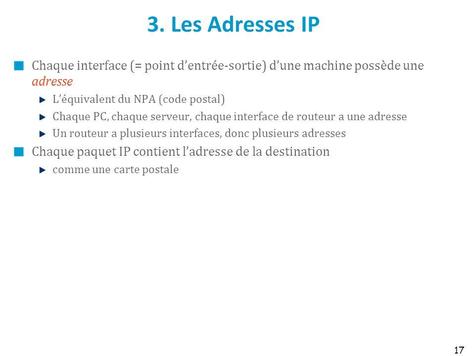 3. Les Adresses IP Chaque interface (= point dentrée-sortie) dune machine possède une adresse Léquivalent du NPA (code postal) Chaque PC, chaque serve