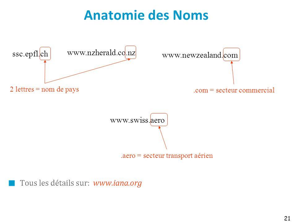 Anatomie des Noms Tous les détails sur: www.iana.org 21 ssc.epfl.ch www.nzherald.co.nz www.newzealand.com 2 lettres = nom de pays.com = secteur commer