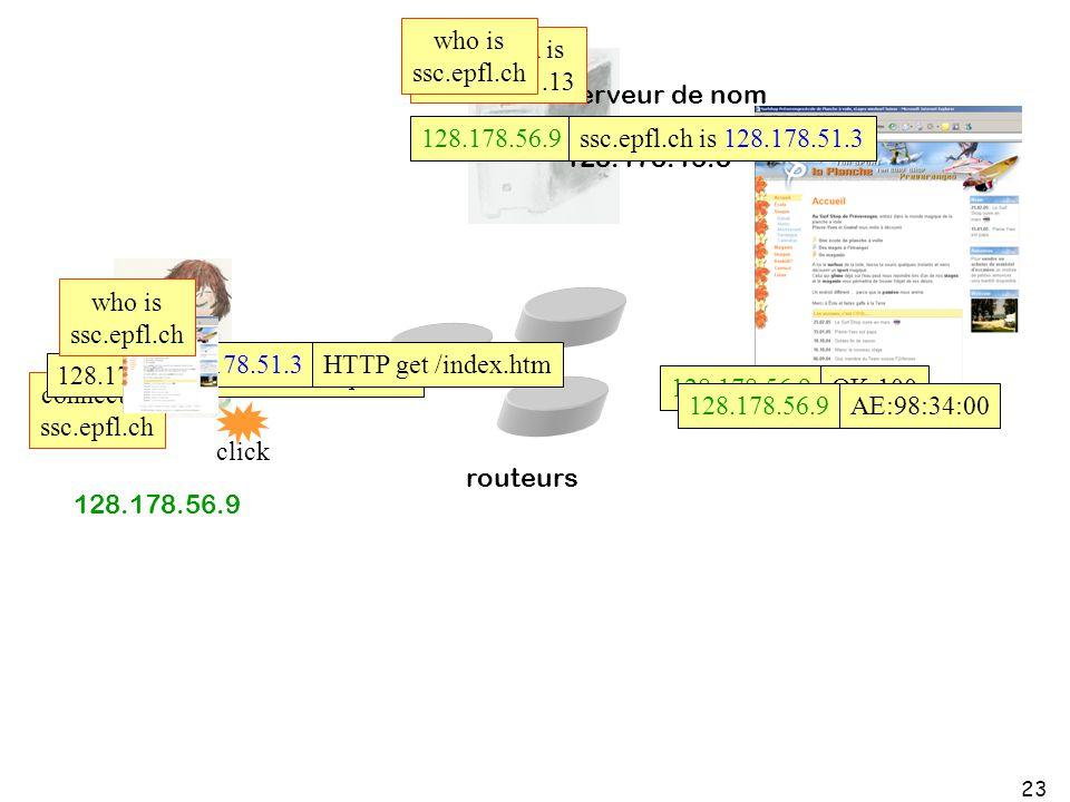 23 routeurs serveur de nom (serveur DNS) 128.178.15.8 serveur web ssc.epfl.ch connect to ssc.epfl.ch ssc.epfl.ch is 128.178.51.13 who is ssc.epfl.ch 1