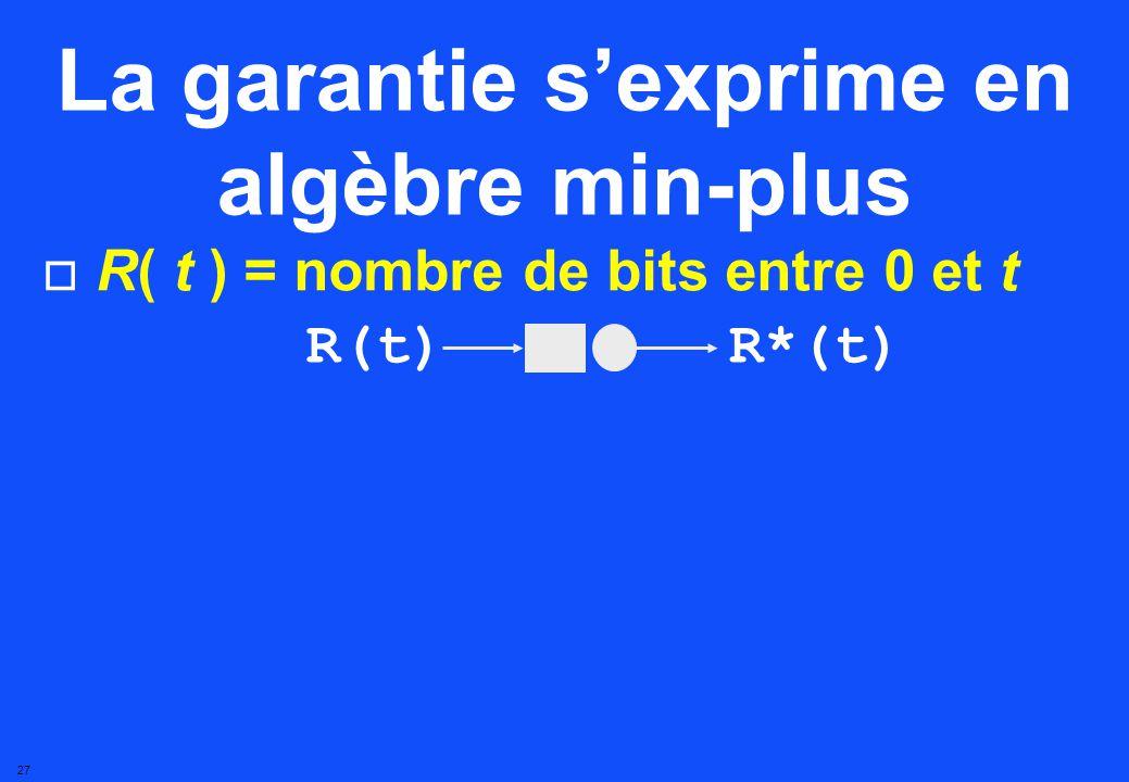 26 Convolution Convolution min-plus (f g) (t) = inf u { f(t u) + g(u) } Convolution usuelle On sait la calculer t f(t) g(t) (f g)(t)