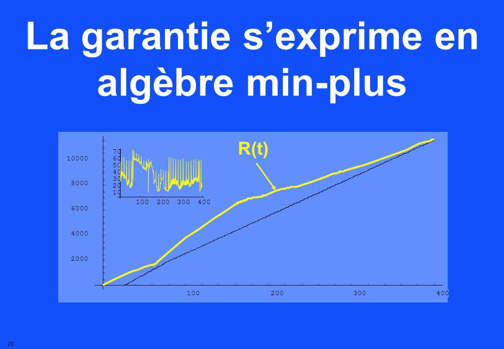 27 R( t ) = nombre de bits entre 0 et t R(t)R*(t) La garantie sexprime en algèbre min-plus