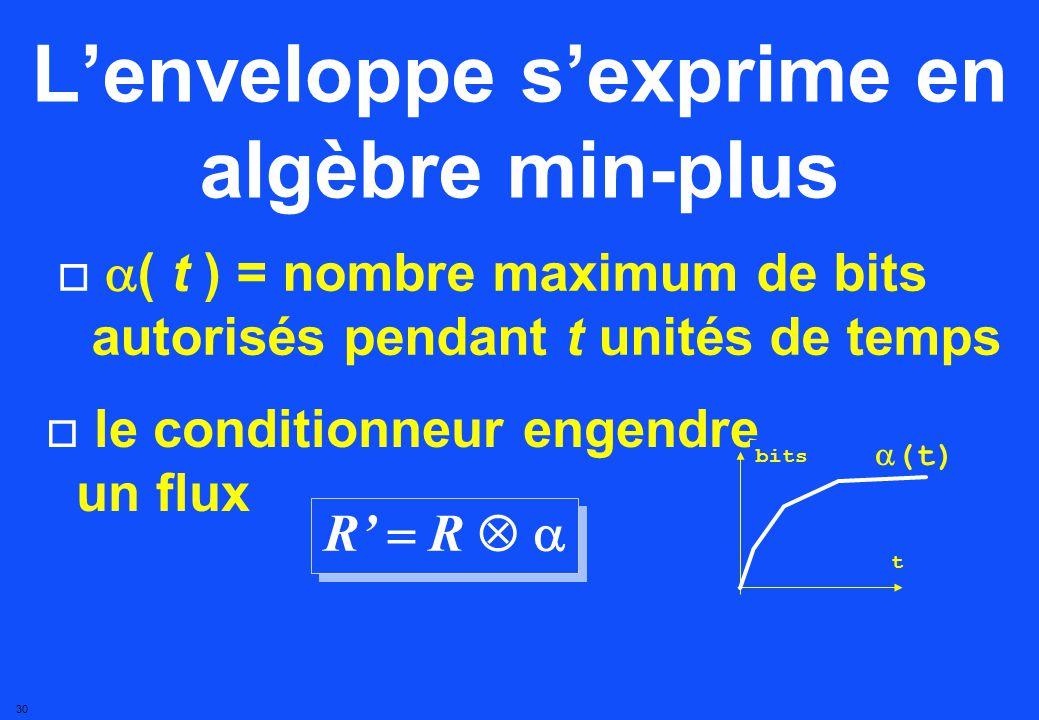 29 La garantie de ressource à un routeur est définie par (t) t bits R* R La garantie sexprime en algèbre min-plus R( t ) = nombre de bits entre 0 et t R(t)R*(t)
