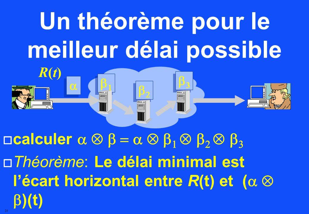 30 ( t ) = nombre maximum de bits autorisés pendant t unités de temps Lenveloppe sexprime en algèbre min-plus le conditionneur engendre un flux (t) t bits R R