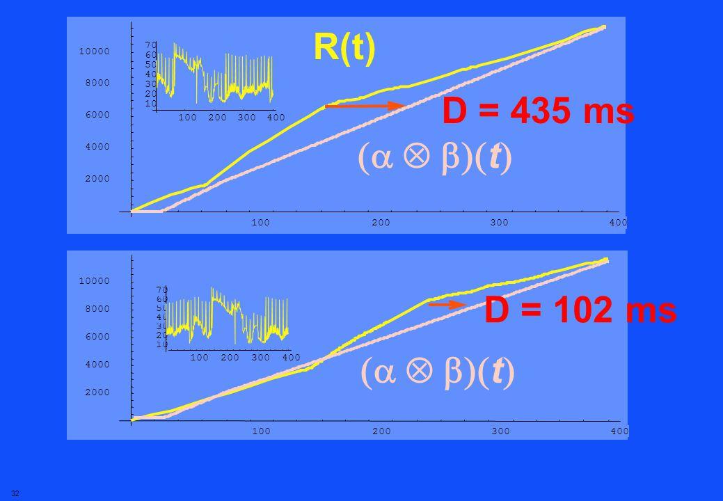 31 Un théorème pour le meilleur délai possible calculer Théorème: Le délai minimal est lécart horizontal entre R(t) et ( )(t) R(t)R(t)