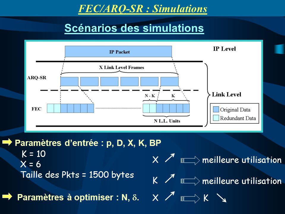 Paramètres dentrée : p, D, X, K, BP K = 10 X = 6 Taille des Pkts = 1500 bytes Paramètres à optimiser : N,. X K X K meilleure utilisation Scénarios des
