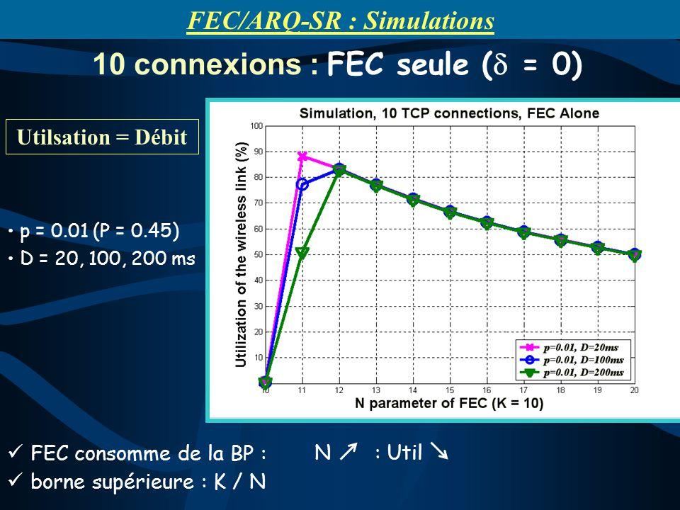FEC consomme de la BP : N : Util borne supérieure : K / N 10 connexions : FEC seule ( = 0) p = 0.01 (P = 0.45) D = 20, 100, 200 ms FEC/ARQ-SR : Simulations Utilsation = Débit