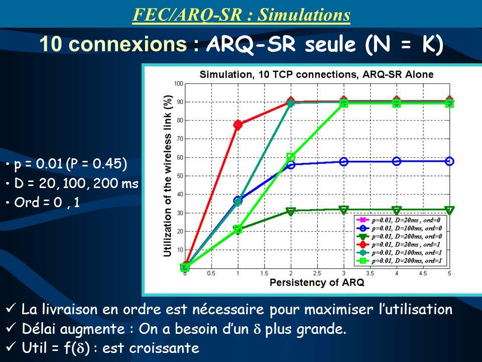 La livraison en ordre est nécessaire pour maximiser lutilisation Délai augmente : On a besoin dun plus grande. Util = f( ) : est croissante 10 connexi