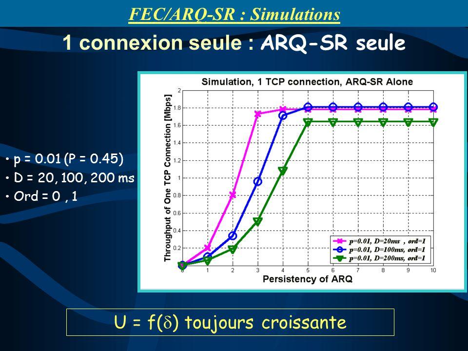 U = f( ) toujours croissante 1 connexion seule : ARQ-SR seule p = 0.01 (P = 0.45) D = 20, 100, 200 ms Ord = 0, 1 FEC/ARQ-SR : Simulations