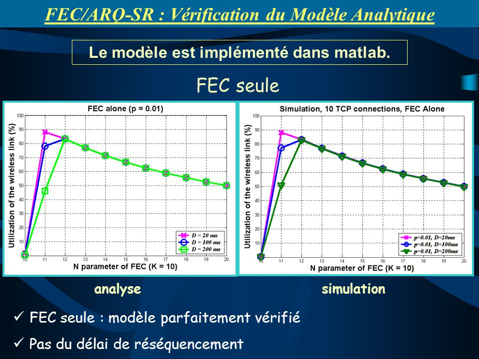 Le modèle est implémenté dans matlab. FEC seule : modèle parfaitement vérifié Pas du délai de réséquencement analysesimulation FEC/ARQ-SR : Vérificati