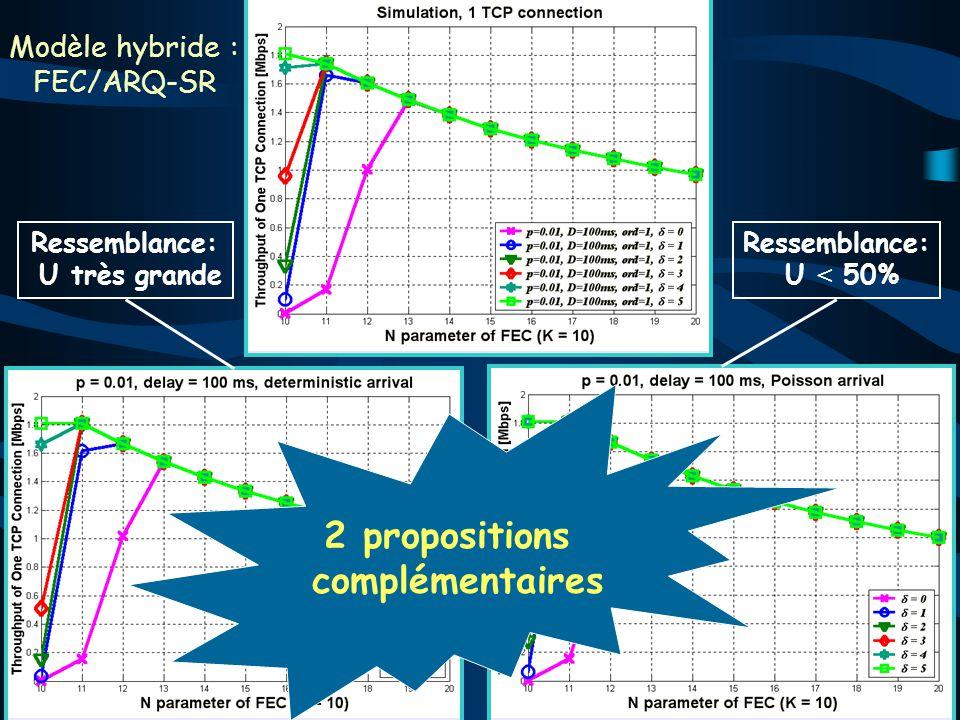 Ressemblance: U < 50% Ressemblance: U très grande Modèle hybride : FEC/ARQ-SR 2 propositions complémentaires