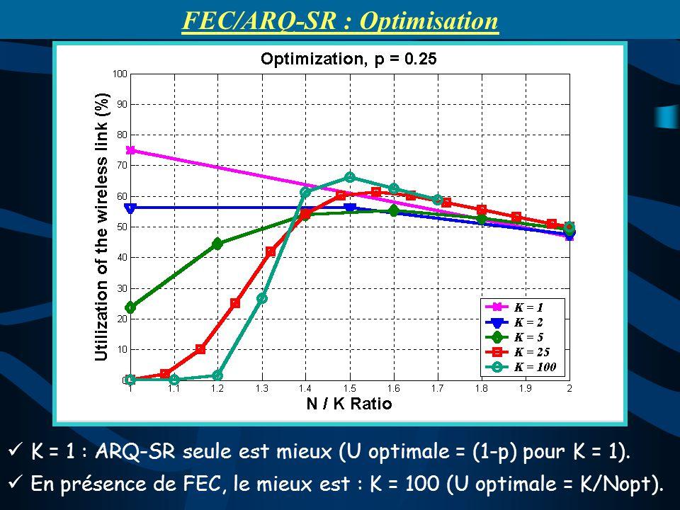 K = 1 : ARQ-SR seule est mieux (U optimale = (1-p) pour K = 1). En présence de FEC, le mieux est : K = 100 (U optimale = K/Nopt). FEC/ARQ-SR : Optimis