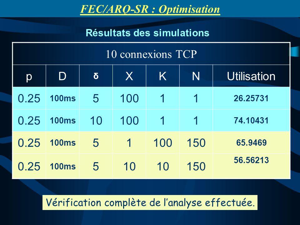 Résultats des simulations FEC/ARQ-SR : Optimisation 10 connexions TCP pD δ XKNUtilisation 0.25 100ms 510011 26.25731 0.25 100ms 1010011 74.10431 0.25 100ms 51100150 65.9469 0.25 100ms 510 150 56.56213 Vérification complète de lanalyse effectuée.