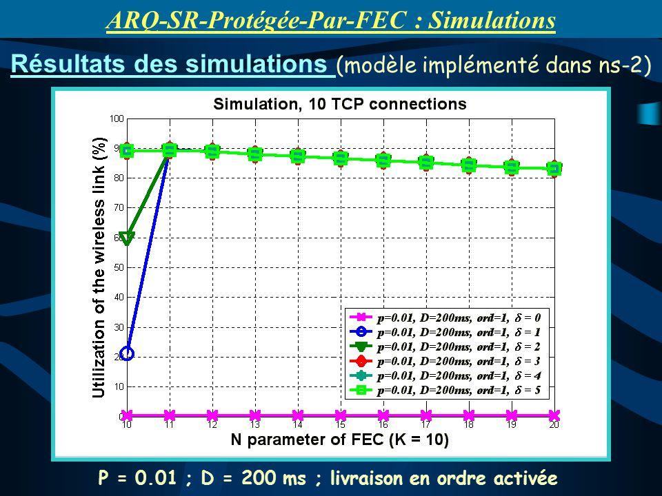 P = 0.01 ; D = 200 ms ; livraison en ordre activée Résultats des simulations (modèle implémenté dans ns-2) ARQ-SR-Protégée-Par-FEC : Simulations