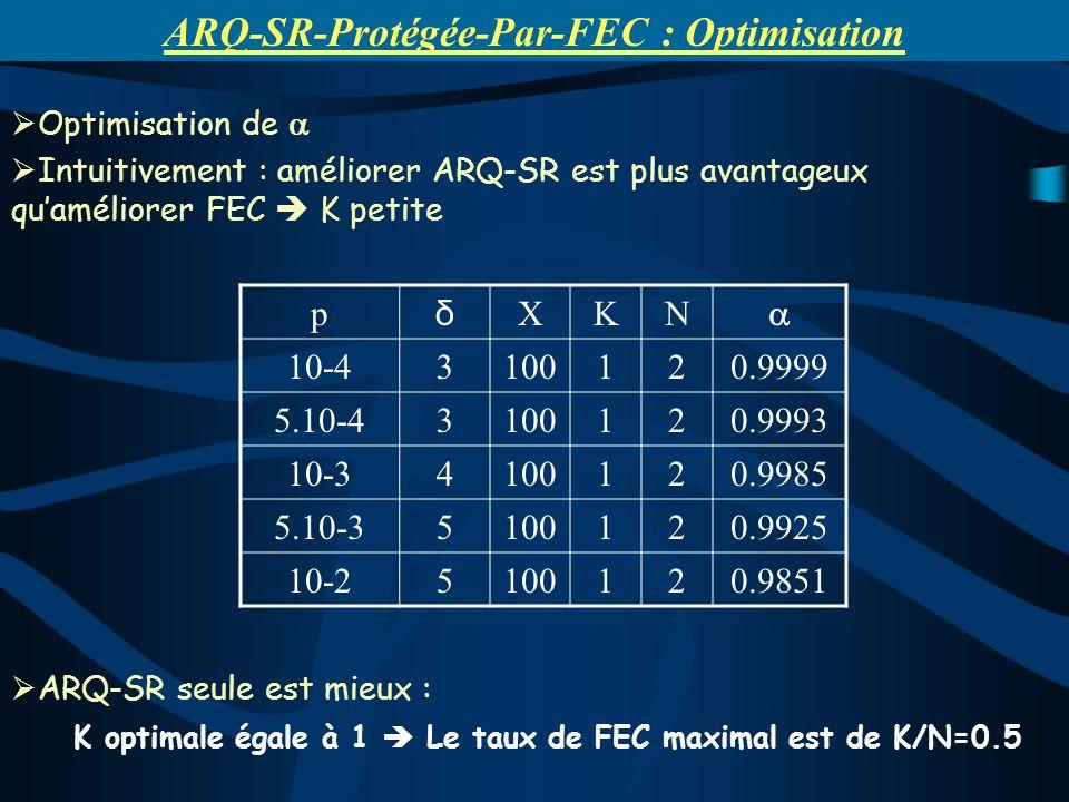 Optimisation de Intuitivement : améliorer ARQ-SR est plus avantageux quaméliorer FEC K petite ARQ-SR seule est mieux : K optimale égale à 1 Le taux de FEC maximal est de K/N=0.5 ARQ-SR-Protégée-Par-FEC : Optimisation p δ XKN 10-43100120.9999 5.10-43100120.9993 10-34100120.9985 5.10-35100120.9925 10-25100120.9851