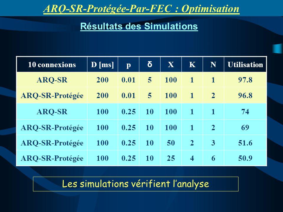 Les simulations vérifient lanalyse Résultats des Simulations 10 connexionsD [ms]p δ XKNUtilisation ARQ-SR2000.0151001197.8 ARQ-SR-Protégée2000.0151001296.8 ARQ-SR1000.25101001174 ARQ-SR-Protégée1000.25101001269 ARQ-SR-Protégée1000.2510502351.6 ARQ-SR-Protégée1000.2510254650.9 ARQ-SR-Protégée-Par-FEC : Optimisation
