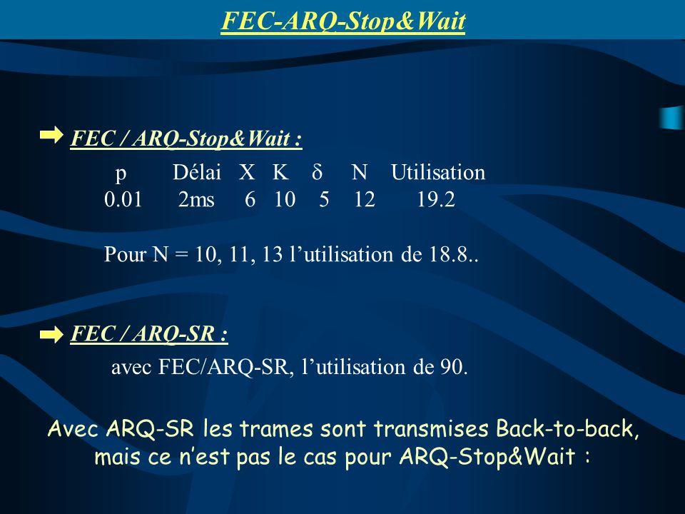 p Délai X K N Utilisation 0.01 2ms 6 10 5 12 19.2 Pour N = 10, 11, 13 lutilisation de 18.8.. avec FEC/ARQ-SR, lutilisation de 90. FEC / ARQ-Stop&Wait