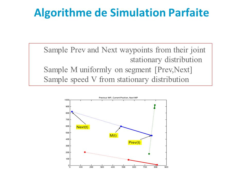 Click to edit Master text styles Second level Third level Fourth level Fifth level Algorithme de Simulation Parfaite Sample Prev and Next waypoints fr