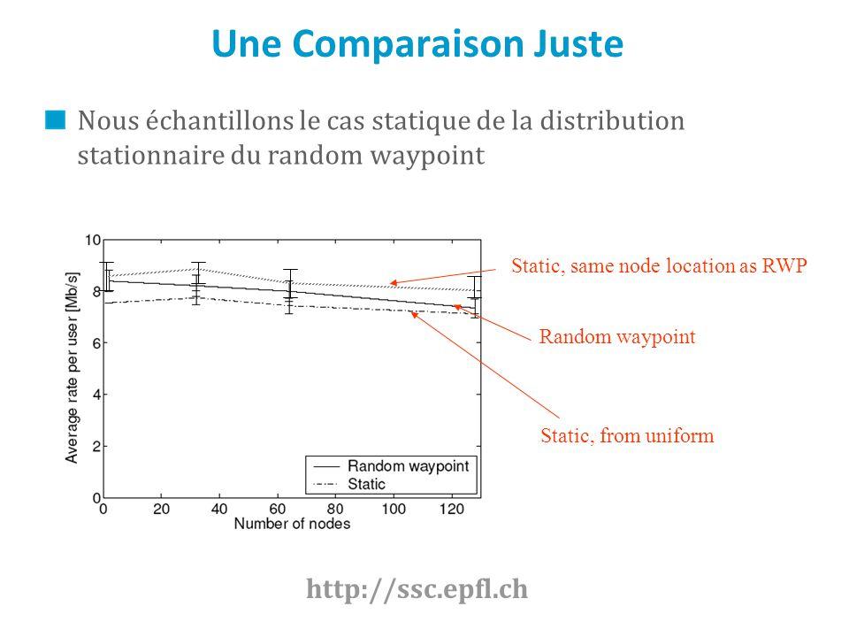 Une Comparaison Juste Nous échantillons le cas statique de la distribution stationnaire du random waypoint Random waypoint Static, from uniform Static, same node location as RWP http://ssc.epfl.ch