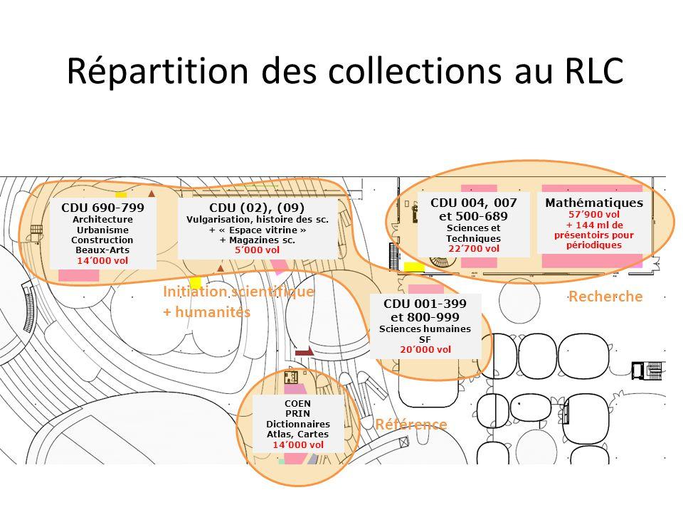 Répartition des collections au RLC CDU 004, 007 et 500-689 Sciences et Techniques 22700 vol COEN PRIN Dictionnaires Atlas, Cartes 14000 vol CDU 690-79