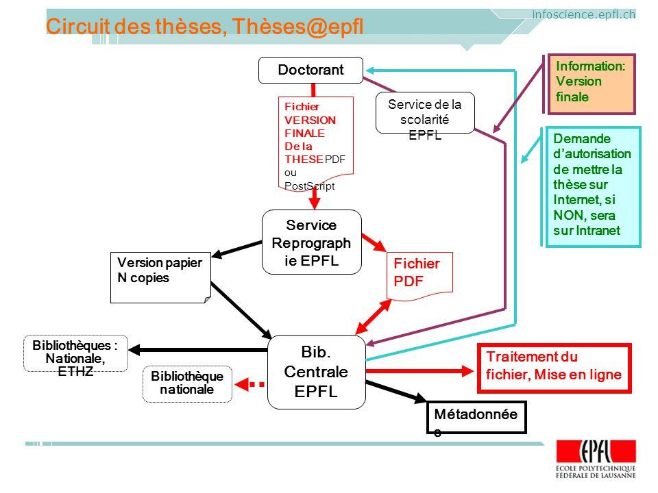 ELAG 2005. CERN, Geneva, Mercredi 1 er juin 2005 infoscience.epfl.ch Circuit des thèses, Thèses@epfl Bib. Centrale EPFL Version papier N copies Fichie