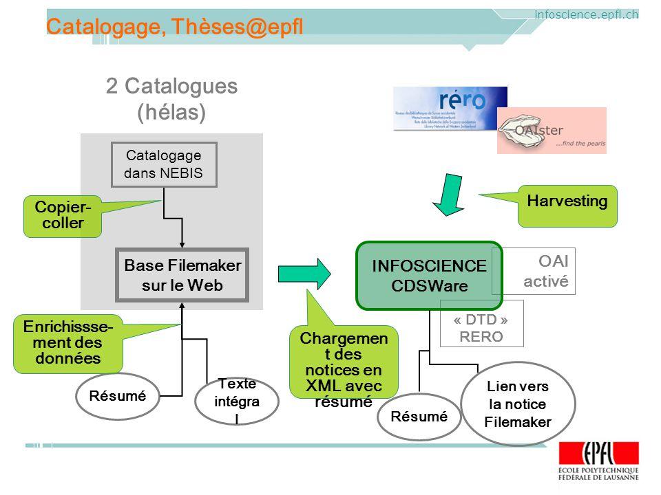 ELAG 2005. CERN, Geneva, Mercredi 1 er juin 2005 infoscience.epfl.ch OAI activé Catalogage, Thèses@epfl Catalogage dans NEBIS Base Filemaker sur le We