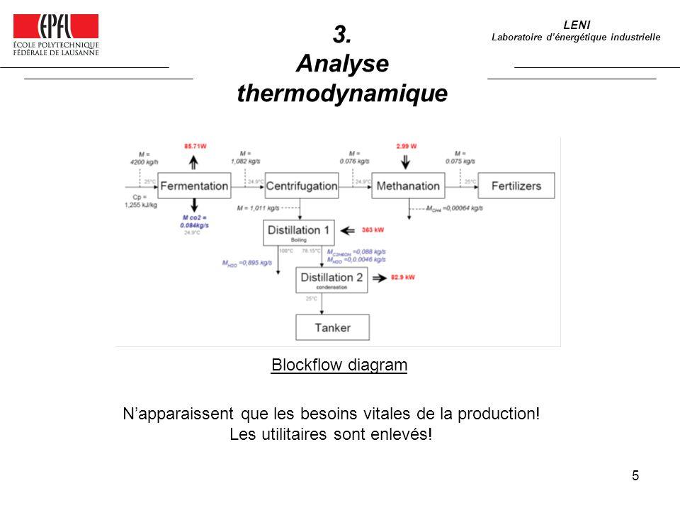 5 LENI Laboratoire dénergétique industrielle 3. Analyse thermodynamique Blockflow diagram Napparaissent que les besoins vitales de la production! Les