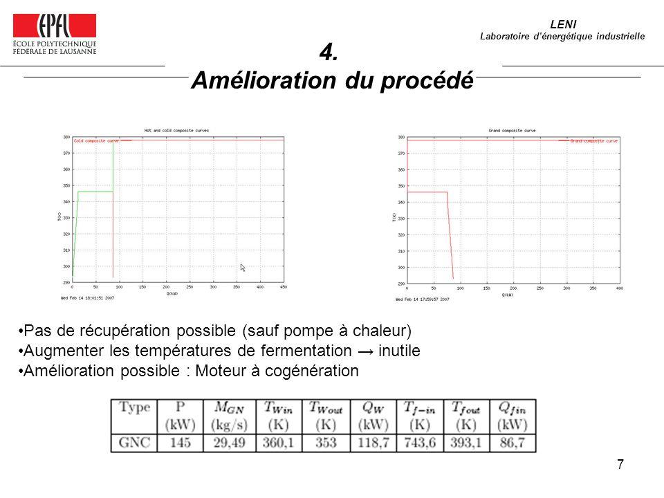 7 4. Amélioration du procédé LENI Laboratoire dénergétique industrielle Pas de récupération possible (sauf pompe à chaleur) Augmenter les températures