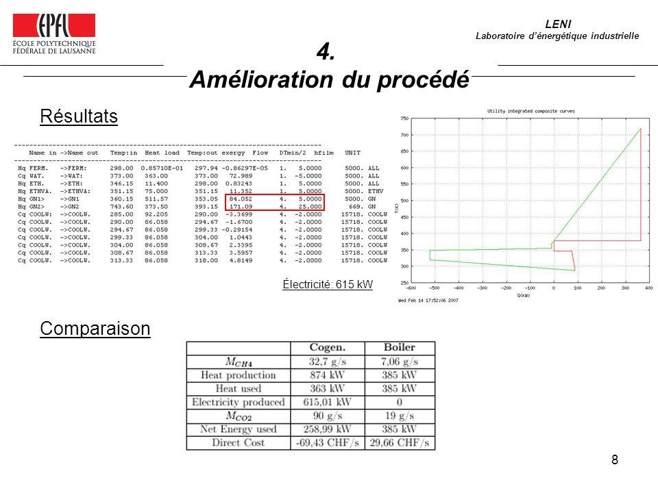 8 LENI Laboratoire dénergétique industrielle 4. Amélioration du procédé Résultats Électricité: 615 kW Comparaison
