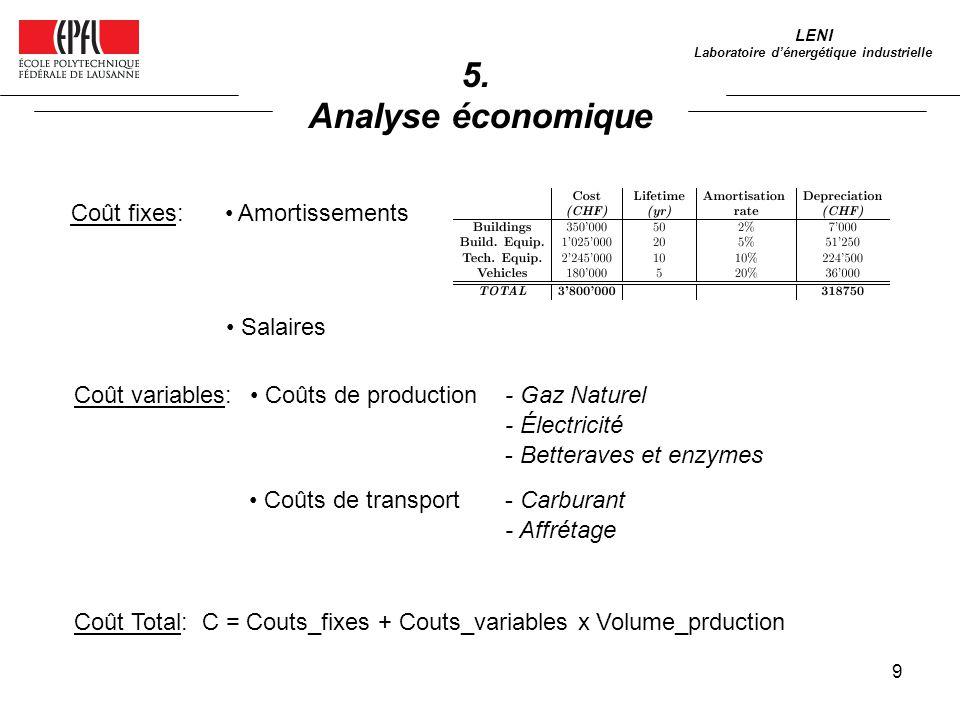 9 5. Analyse économique LENI Laboratoire dénergétique industrielle Coût fixes: Coût variables: Coûts de production Coûts de transport - Gaz Naturel -