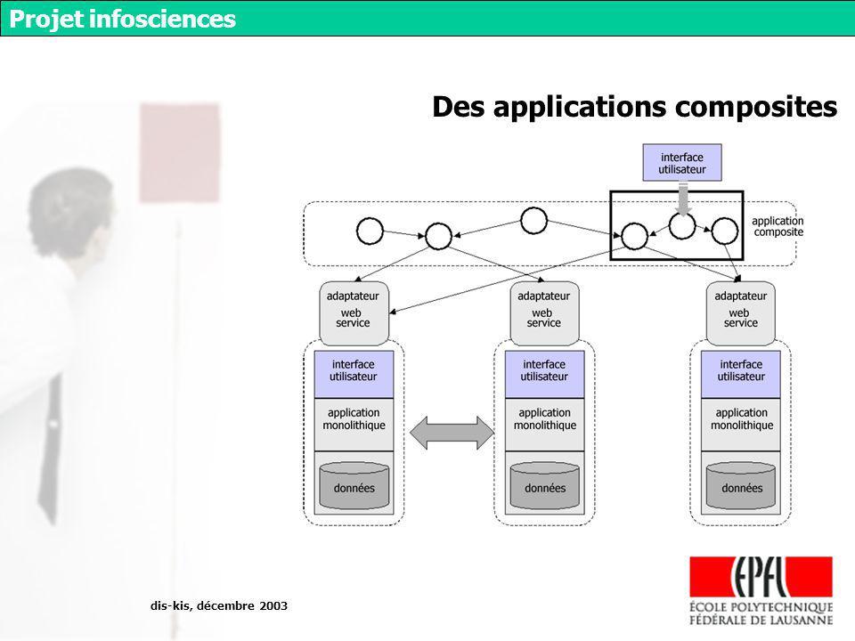 dis-kis, décembre 2003 Projet infosciences Des applications composites