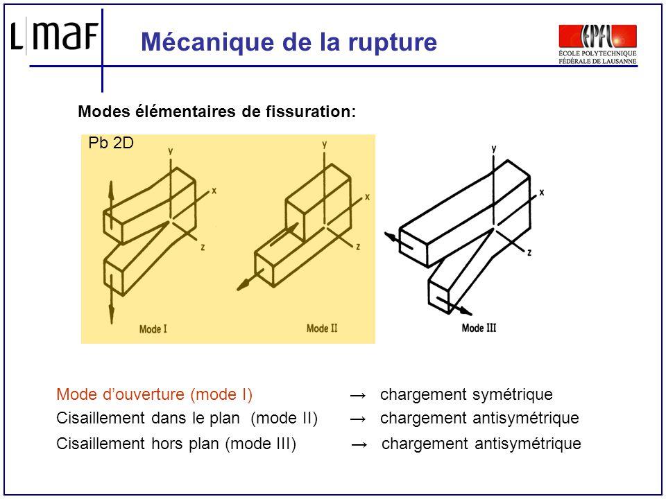 Mécanique de la rupture Modes élémentaires de fissuration: Mode douverture (mode I) chargement symétrique Cisaillement dans le plan (mode II) chargeme