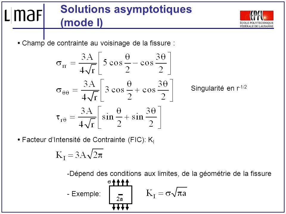 Solutions asymptotiques (mode I) Champ de contrainte au voisinage de la fissure : Facteur dIntensité de Contrainte (FIC): K I -Dépend des conditions a