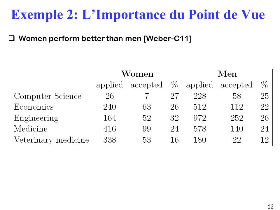 12 Exemple 2: LImportance du Point de Vue Women perform better than men [Weber-C11]