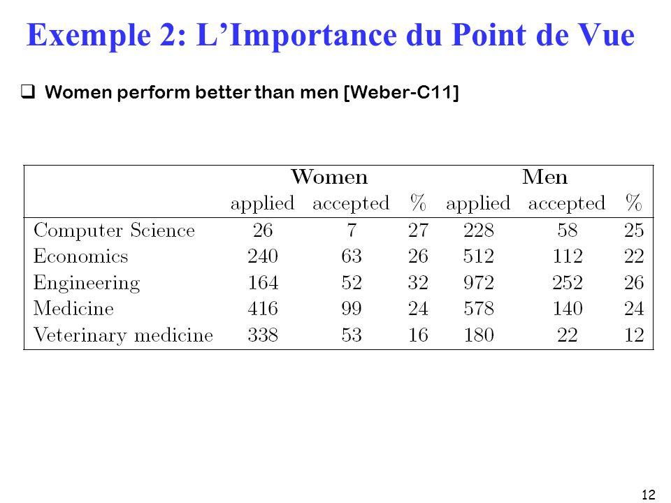 12 Exemple 2: LImportance du Point de Vue Women perform better than men [Weber-C11]