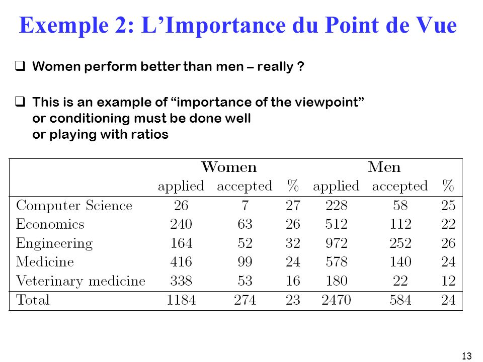 13 Exemple 2: LImportance du Point de Vue Women perform better than men – really ? This is an example of importance of the viewpoint or conditioning m
