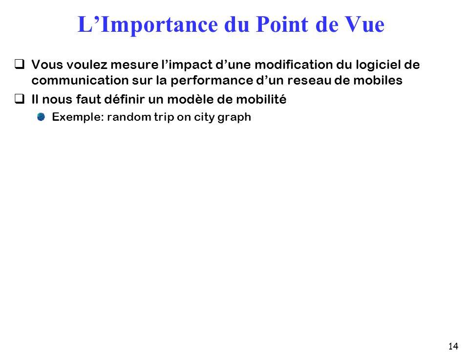 14 LImportance du Point de Vue Vous voulez mesure limpact dune modification du logiciel de communication sur la performance dun reseau de mobiles Il nous faut définir un modèle de mobilité Exemple: random trip on city graph