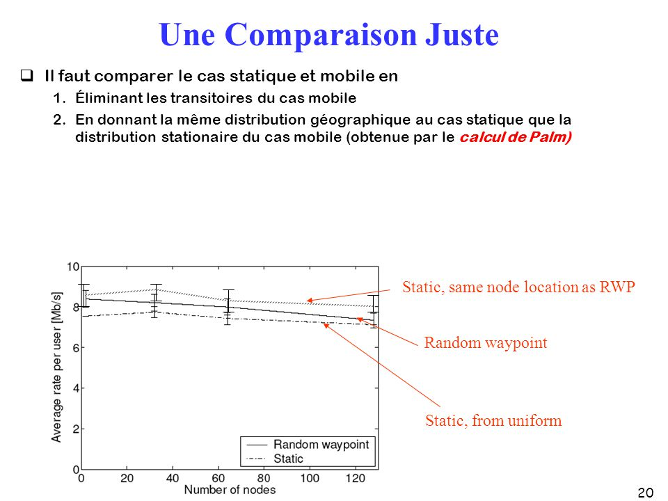 20 Une Comparaison Juste Il faut comparer le cas statique et mobile en 1.Éliminant les transitoires du cas mobile 2.En donnant la même distribution géographique au cas statique que la distribution stationaire du cas mobile (obtenue par le calcul de Palm) Random waypoint Static, from uniform Static, same node location as RWP