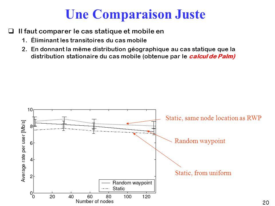 20 Une Comparaison Juste Il faut comparer le cas statique et mobile en 1.Éliminant les transitoires du cas mobile 2.En donnant la même distribution gé