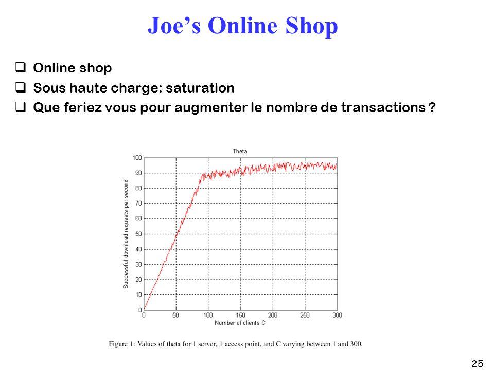 25 Joes Online Shop Online shop Sous haute charge: saturation Que feriez vous pour augmenter le nombre de transactions