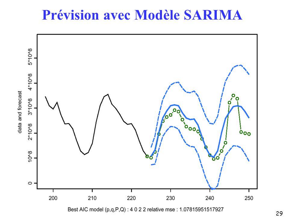 29 Prévision avec Modèle SARIMA