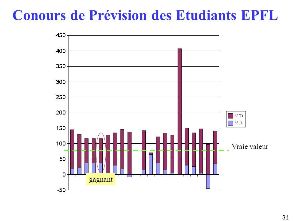 31 Conours de Prévision des Etudiants EPFL Vraie valeur gagnant