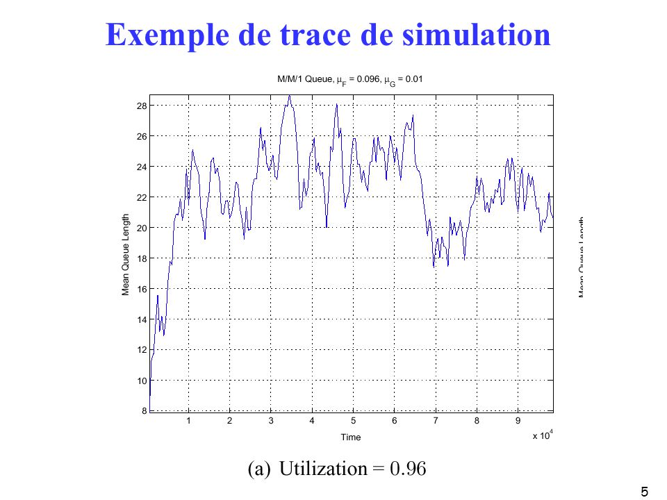 5 Exemple de trace de simulation