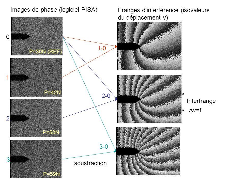 Images de phase (logiciel PISA) P=30N (REF) Franges dinterférence (isovaleurs du déplacement v) P=42N P=50N P=59N 1-0 0 1 2 3 2-0 3-0 soustraction Int