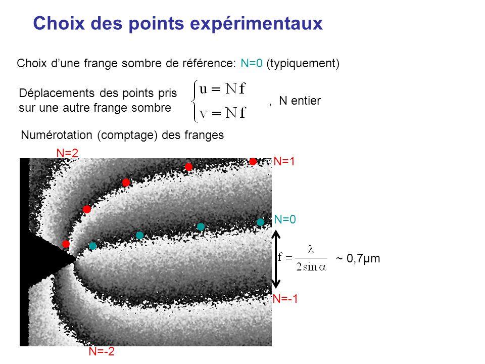 Choix des points expérimentaux N=0, N entier Déplacements des points pris sur une autre frange sombre Choix dune frange sombre de référence: N=0 (typi