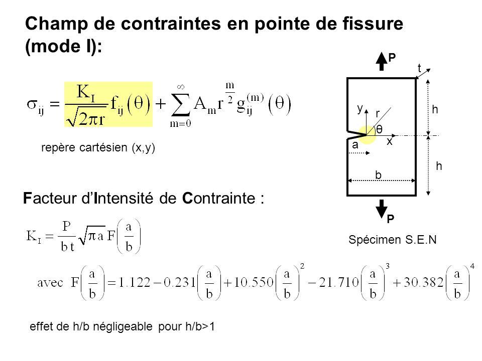 Champ de contraintes en pointe de fissure (mode I): a b P P Spécimen S.E.N Facteur dIntensité de Contrainte : t h h effet de h/b négligeable pour h/b>