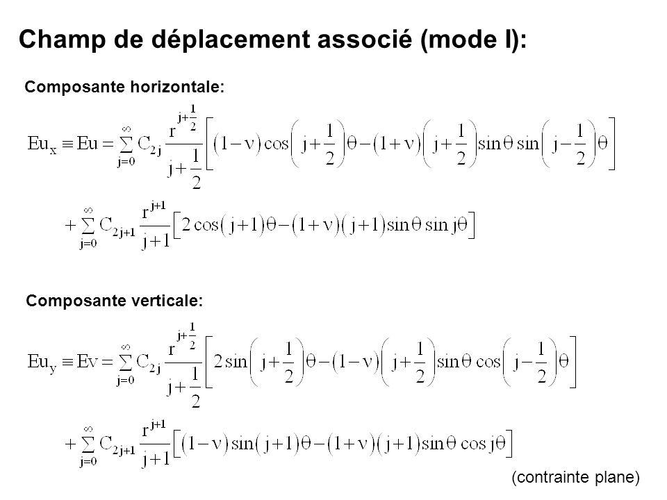 Champ de déplacement associé (mode I): Composante horizontale: Composante verticale: (contrainte plane)